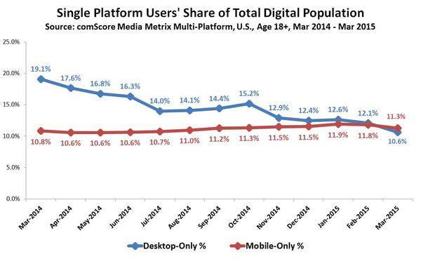 Mobile-only users