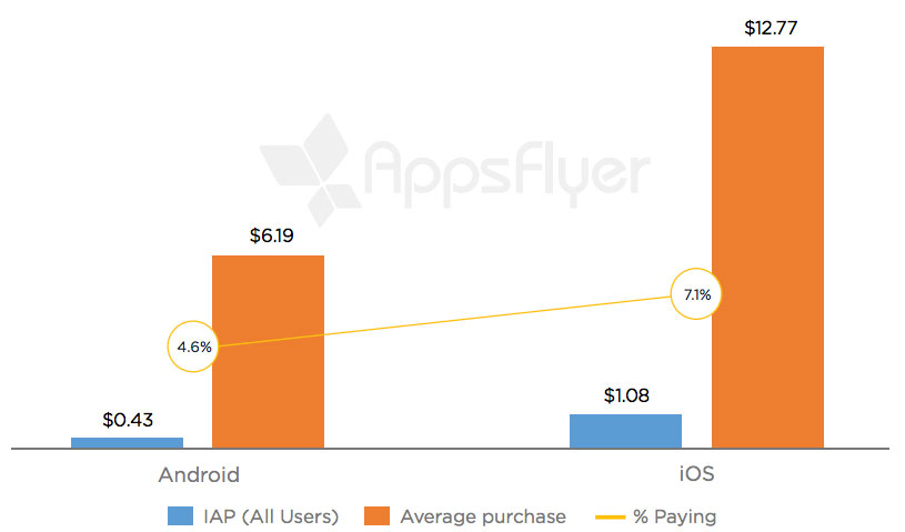 In-App Purchases iOS vs Android