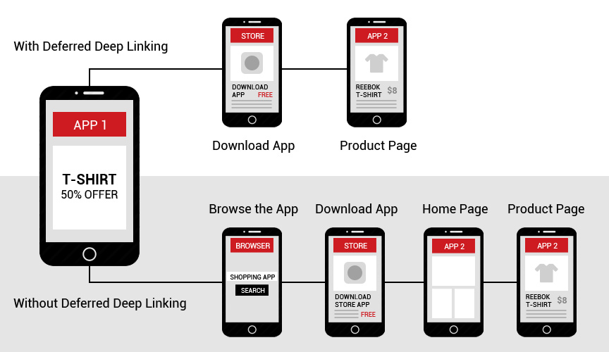 comparación entre app deep links y link normal